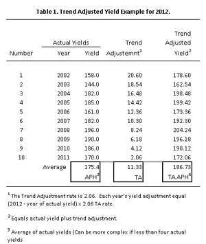 Trend-Adjusted APH Yield Endorsement • farmdoc daily