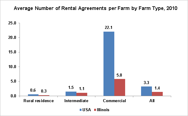 Rental Agreements In The Usa And In Illinois Farmdoc Daily