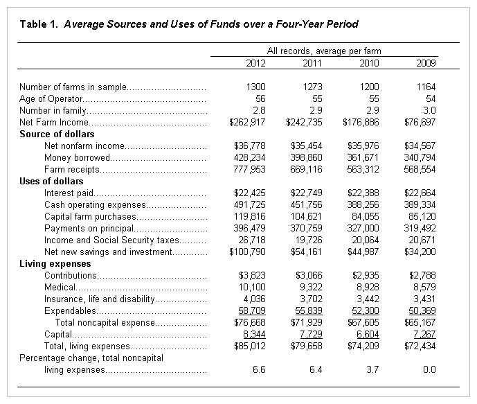 farm and family living income and expenses for 2012 farmdoc daily