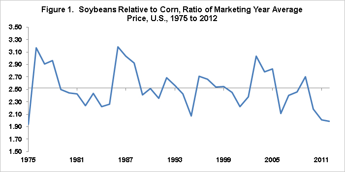 To Put The Historical Variation Observed In Soybean Corn Price Ratio A More Contemporary Context Figure 2 Presents Range Of Soybeans Prices For