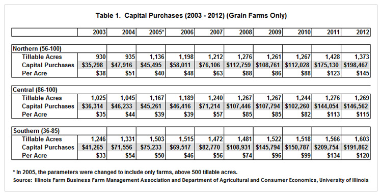 planning for a lower revenue 2014 farmdoc daily