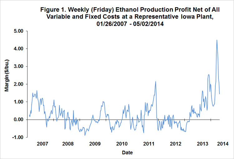 Off The Chart Profitability Of Ethanol Production Farmdoc Daily