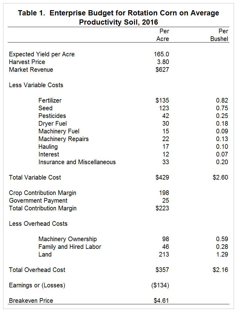 Using Enterprise Budgets to Compute Crop Breakeven Prices • farmdoc ...