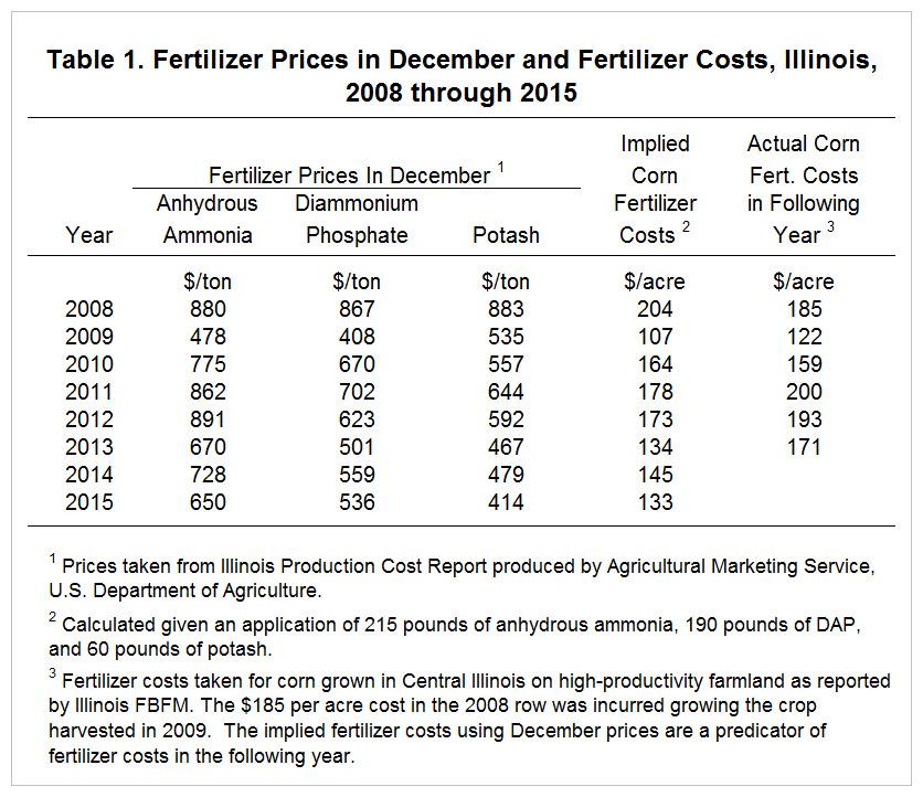 Current Fertilizer Prices And Projected 2016 Fertilizer