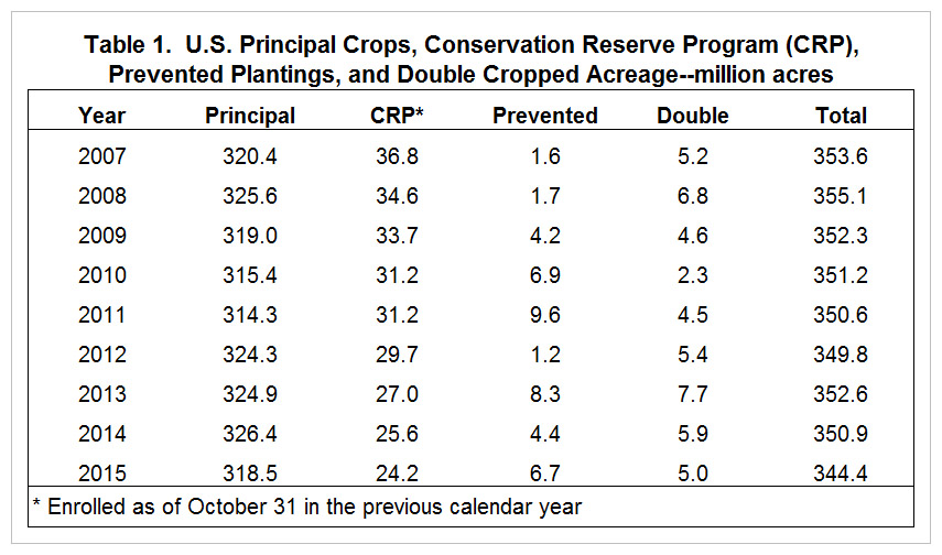 The Crop Acreage Puzzle Revisited With Implications For 2016