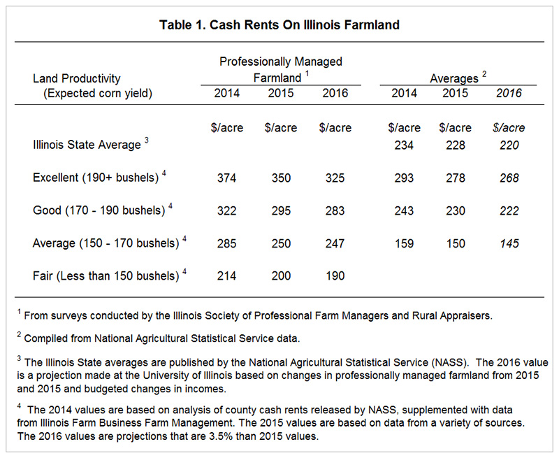 Downward Pressures on 2016 and 2017 Cash Rents • farmdoc daily