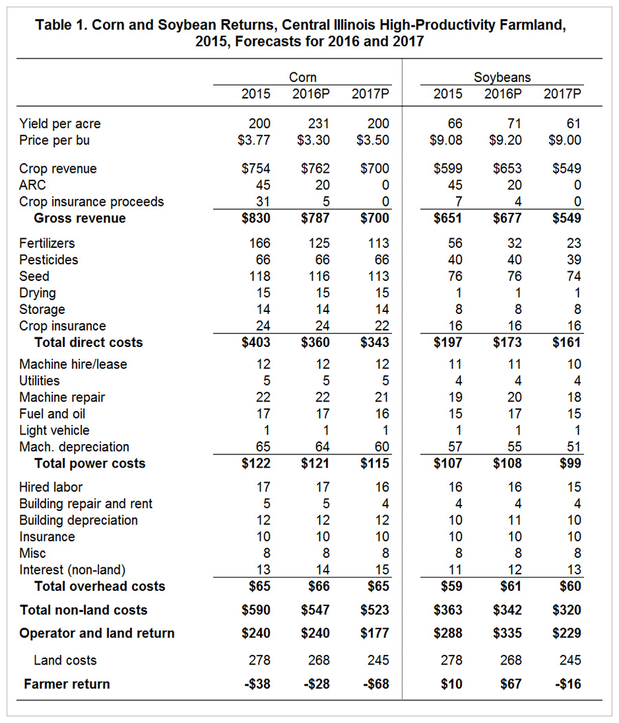 2017 Crop Budgets, 2016 Crop Returns and 2016 Incomes • farmdoc daily