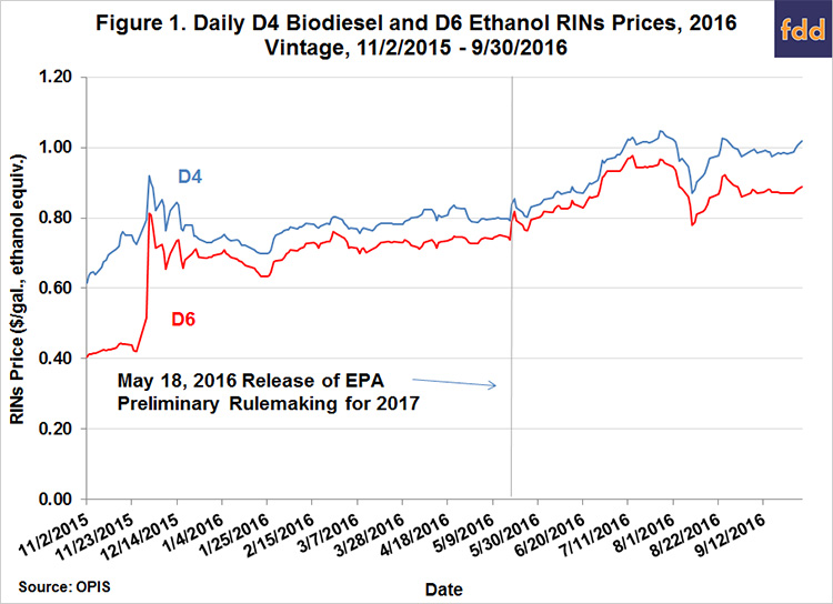 What's Up with RINs Prices? • farmdoc daily