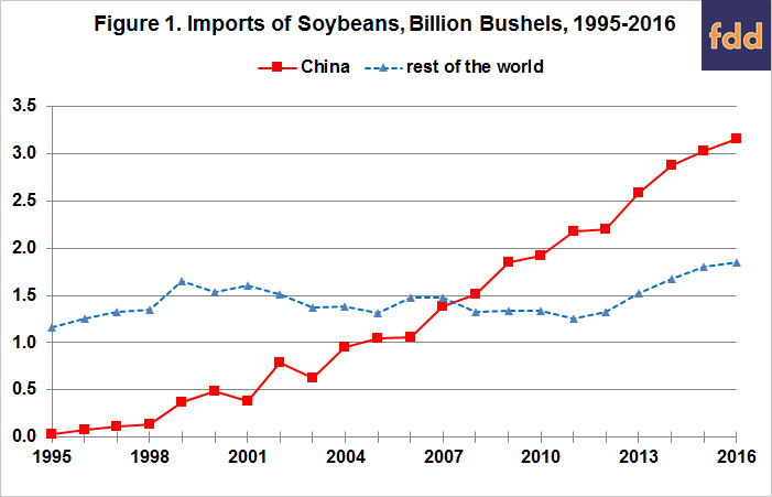 Soybeans, China, and the Rest of the World: Changing of the