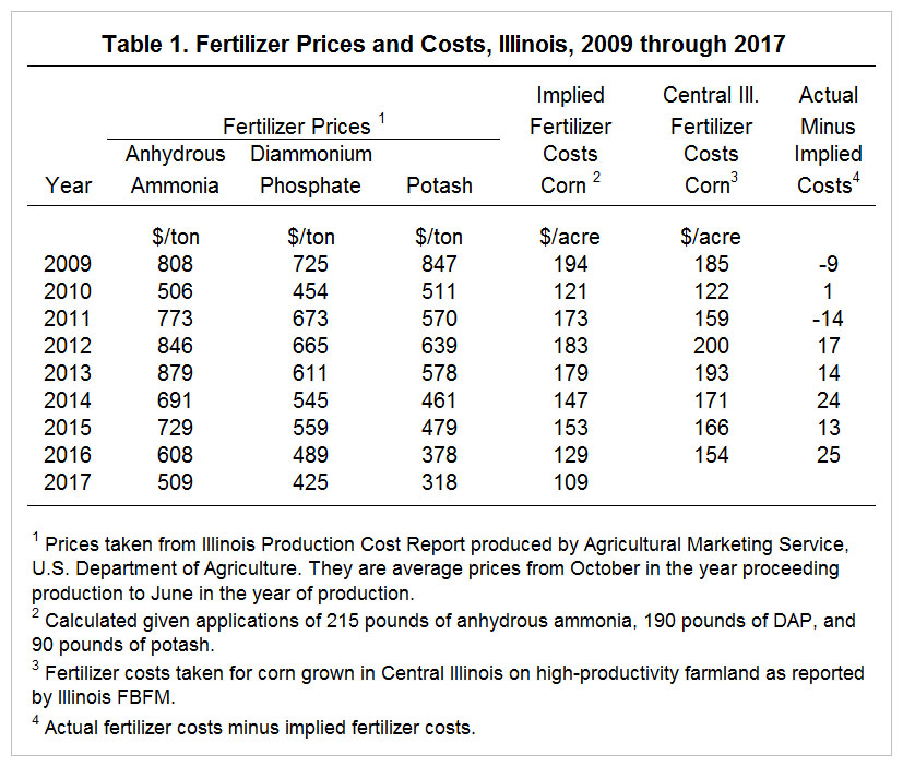 Fertilizer Costs in 2017 and 2018 • farmdoc daily
