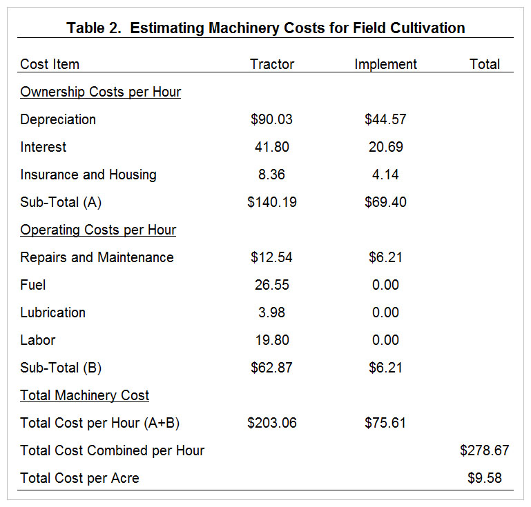 Farm Machinery Costs And Custom Rates Farmdoc Daily