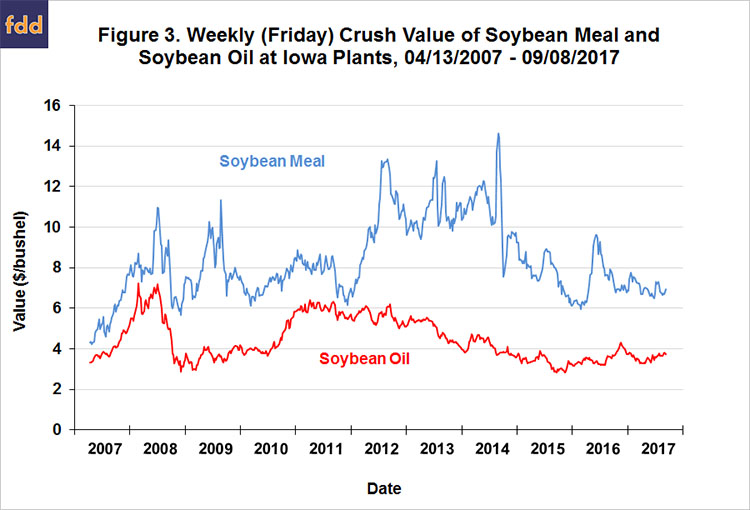 The Value of Soybean Oil in the Soybean Crush: Further