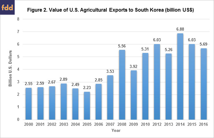 Reviewing The Us Korea Free Trade Agreement Farmdoc Daily