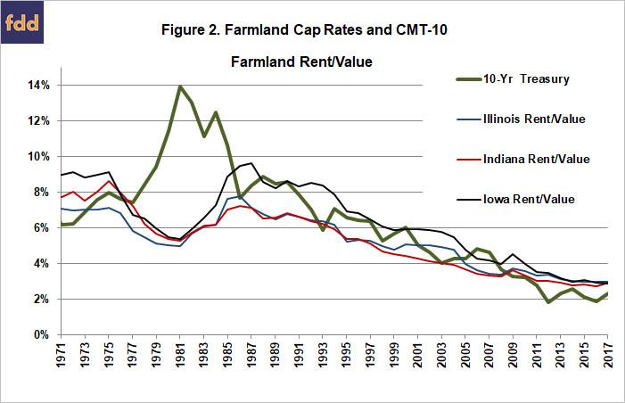 Illinois Farmland Values in Context • farmdoc daily
