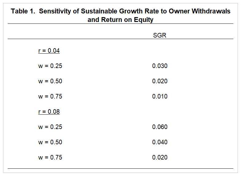 What Is My Sustainable Growth Rate Farmdoc Daily