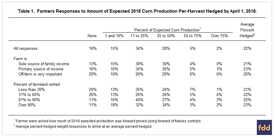 Pre-Harvest Hedging and Revenue Protection • farmdoc daily
