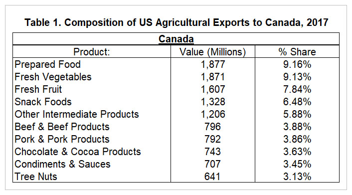 Gambling on Exports: A Review of the Facts on U S  Agricultural