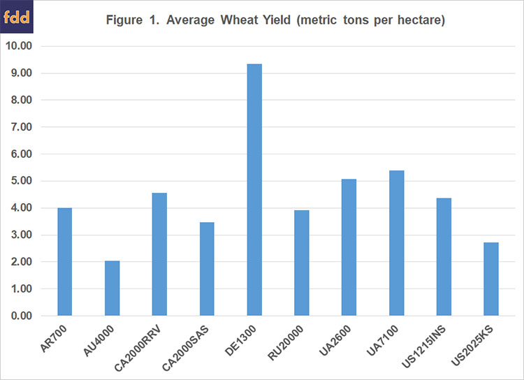 International Benchmarks for Wheat Production • farmdoc daily