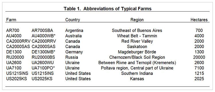 International Benchmarks for Wheat Production • farmdoc daily