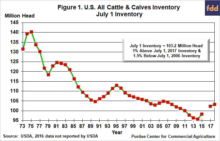 U S Cattle Inventory Cattle Inventor...