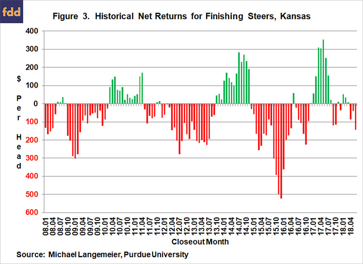 Net Return Prospects for Cattle Finishing in the Second Half