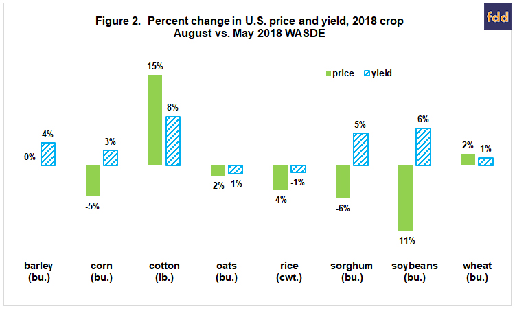 The Tariff Conflict and Change in Value of Production of U S  Field