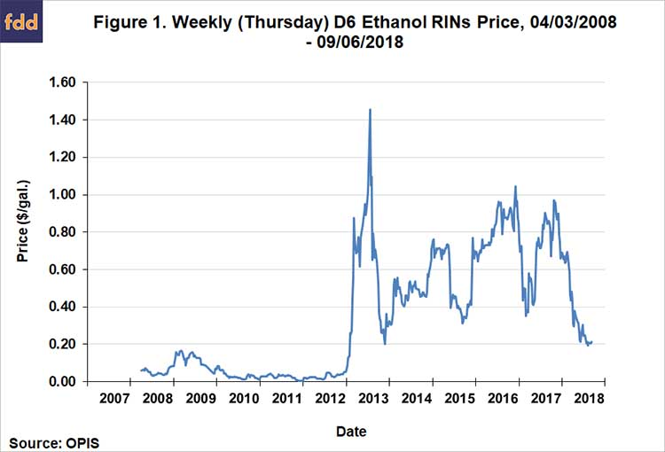 Small Refinery Exemptions and Ethanol Demand Destruction