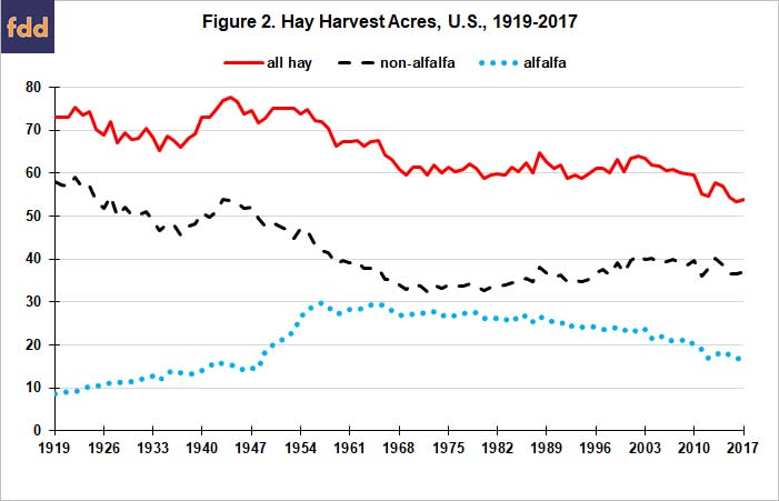 U S  Hay Market over the Last 100 Years • farmdoc daily