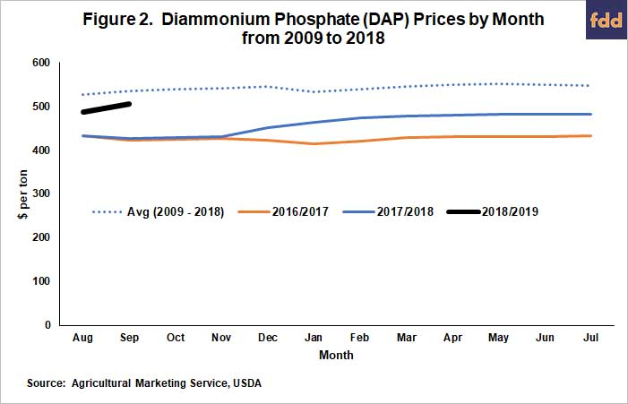 Fertilizer Prices Higher for 2019 Crop • farmdoc daily