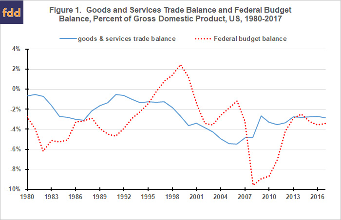 America's Twin Deficits since 1980 • farmdoc daily