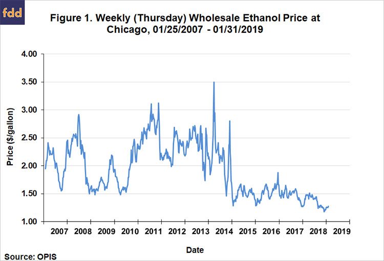 What Is Ethanol >> Why Are Ethanol Prices So Low Farmdoc Daily