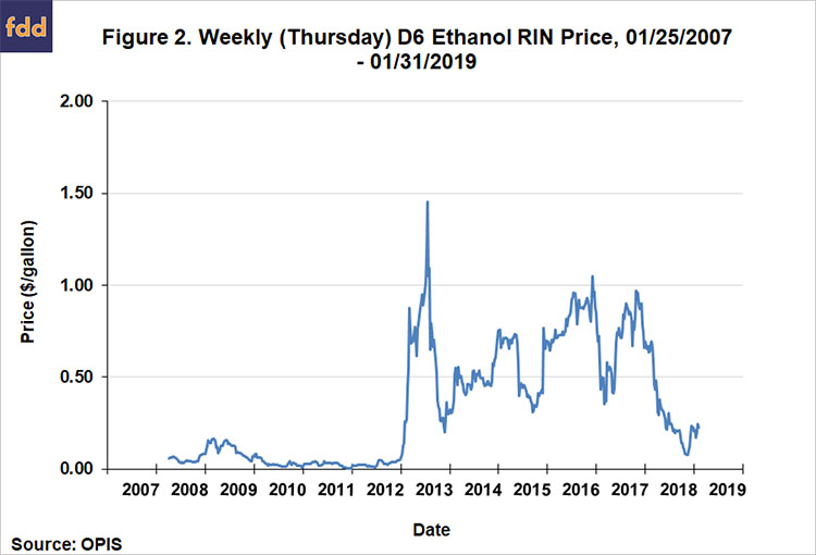 Why Are Ethanol Prices So Low Farmdoc Daily