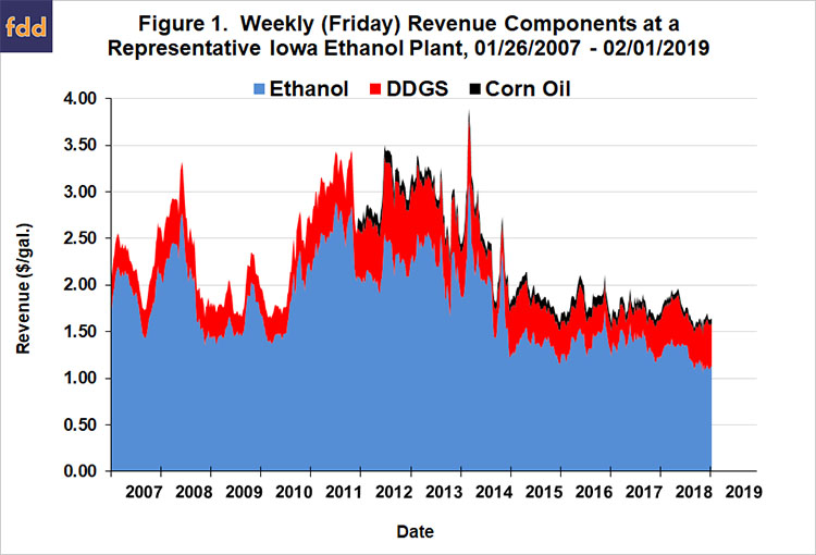 How Tough of a Year was 2018 for Ethanol Production Profits