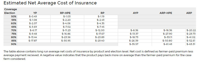 d72d026714fe As shown in the table, Revenue Protection pays back on average about $29.4  more than its premium cost while under RP-HPE a producer in Piatt County  would ...