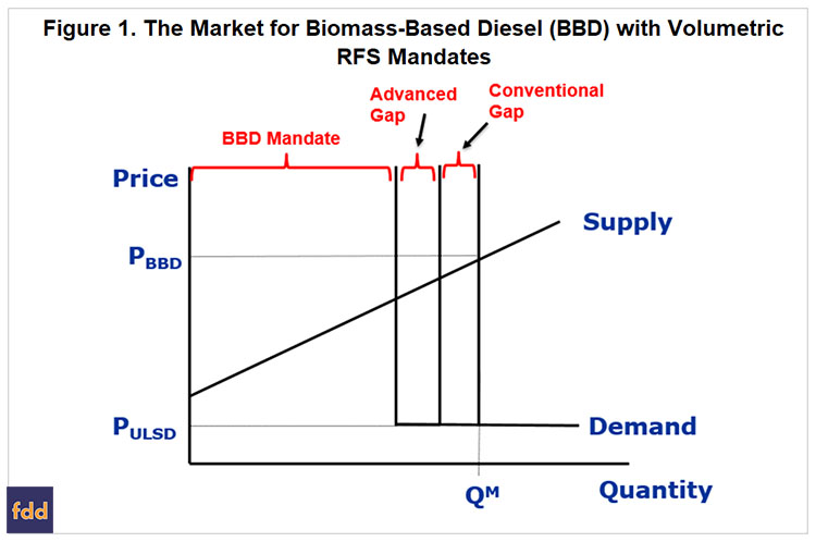 Small Refinery Exemptions and Biomass-Based Diesel Demand