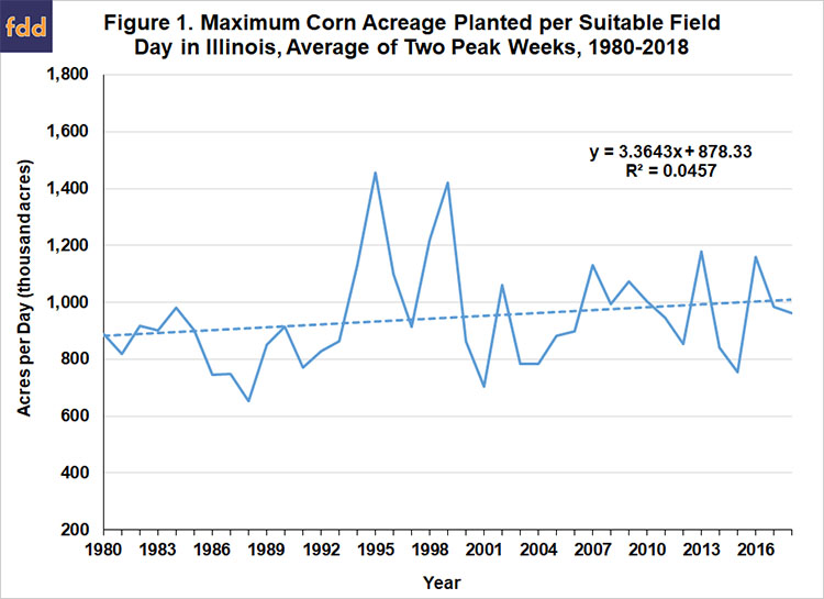 Here We Go Again: How Many Days Does It Take to Plant the U S  Corn