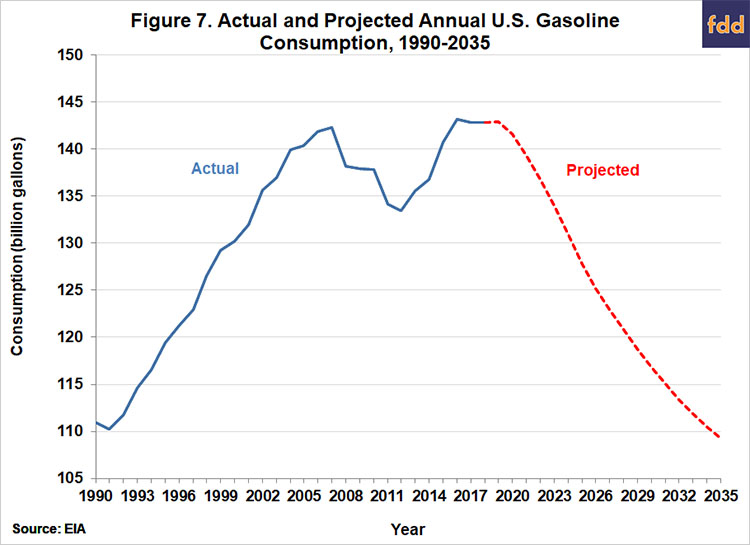 Implications Of Recent Trends In U S Gasoline Consumption For Ethanol Farmdoc Daily