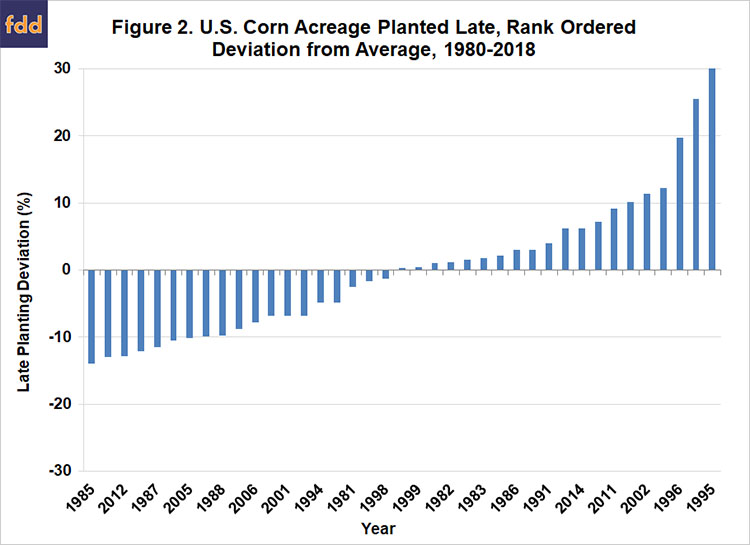 Late Planting and Projections of the 2019 U S  Corn Yield
