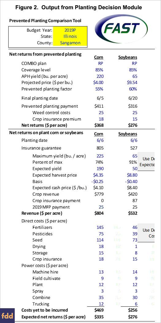 Prevented Planting, 2019 Market Facilitation Program Payments