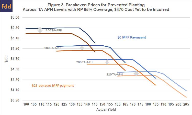 Prevented Planting, 2019 Market Facilitation Program