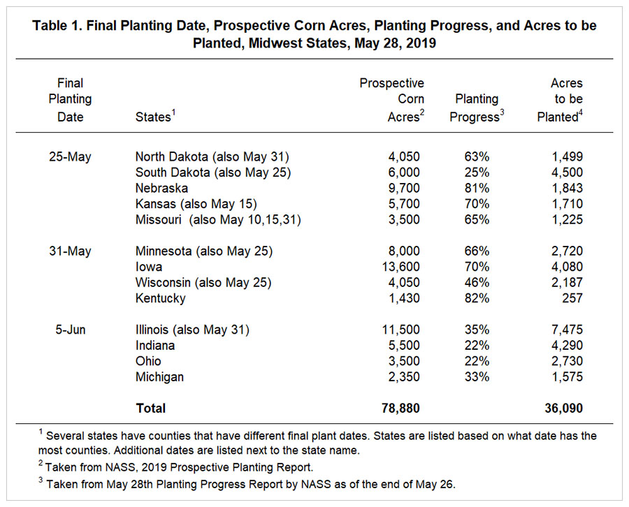 Prevented Planting, 2019 Market Facilitation Program Payments