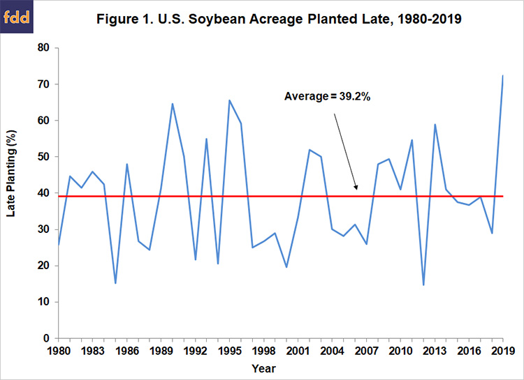 Another Look at Late Planting of the 2019 Soybean Crop • farmdoc daily