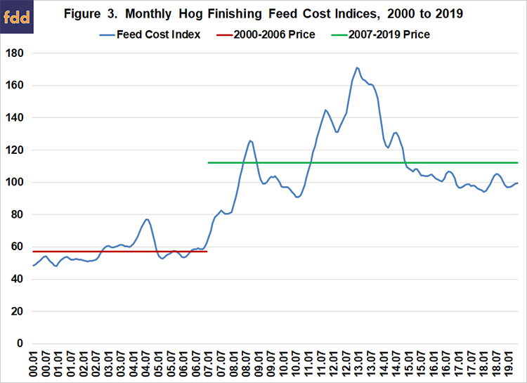 Impact of Higher Corn Prices on Swine Finishing Feed Cost