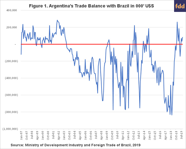 Notes On Trade Balances And Currency