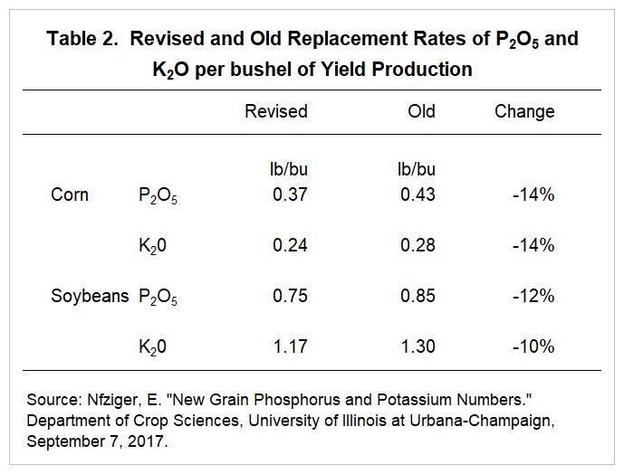 Calculator potassium replacement Hypokalemia
