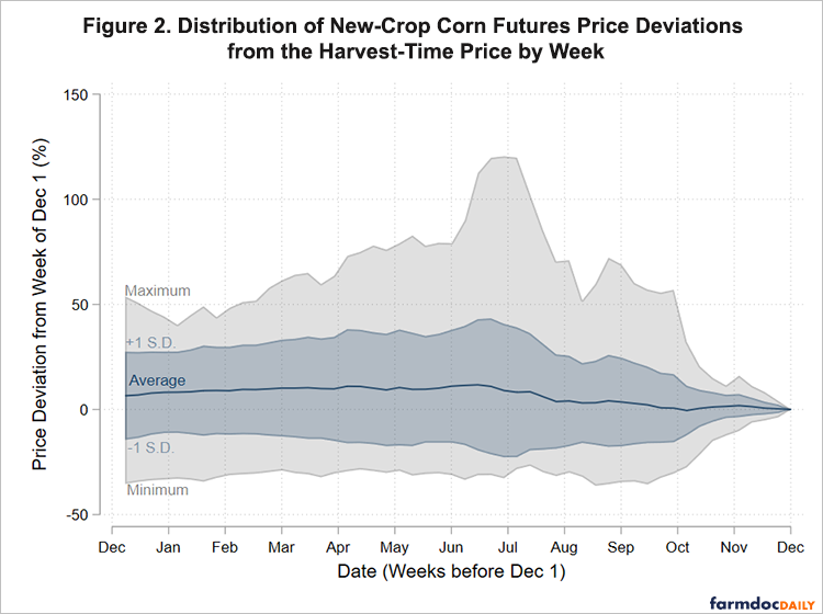 distribution of new crop