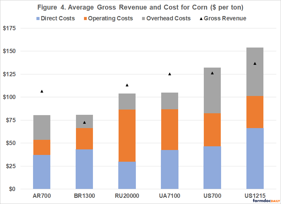 presents average gross revenue and cost for corn