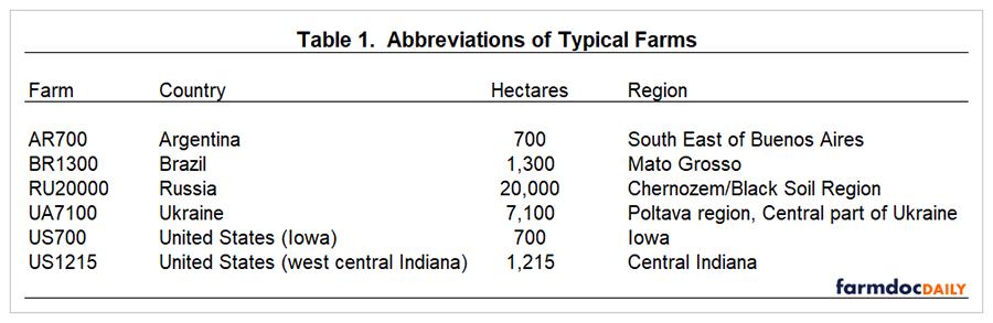 Abbreviations of typical farm