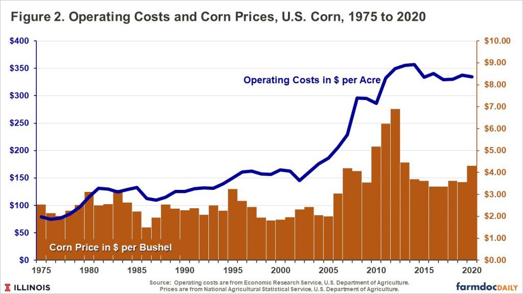 Direct Costs and Prices on Grain Farms