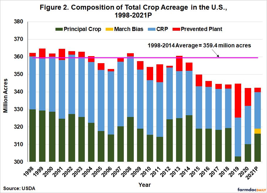 Estimating Total Crop Acres in the U.S.